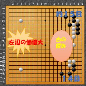 流行りの囲碁布石2図解