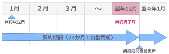 ソフトバンク光の解約時期¥