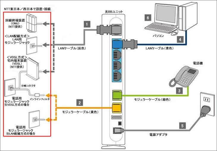 ソフトバンク光機器の電源配線