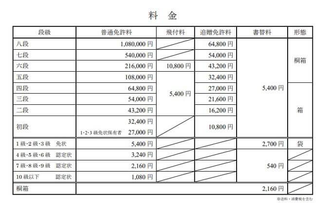 日本棋院免状料金