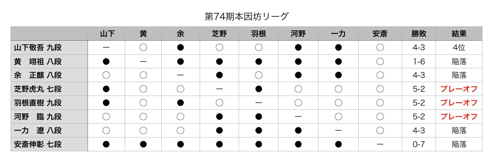 第74期囲碁本因坊戦リーグ戦