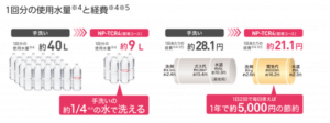 パナソニック食洗機NP-TCR4の使用水量-300x112
